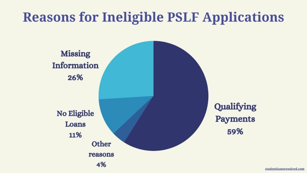 reasons for ineligible PSLF Applications