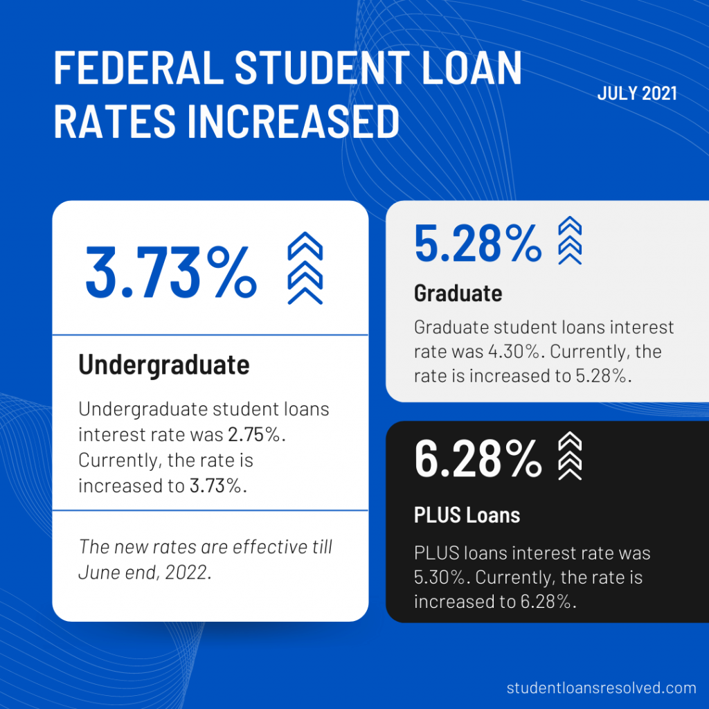 Federal student loan rates increased